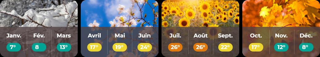 Météo Bourgogne web