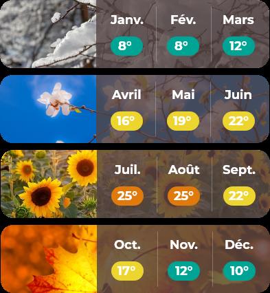 Météo Picardie mobile