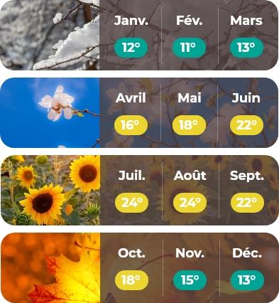 météo Bretagne mobile
