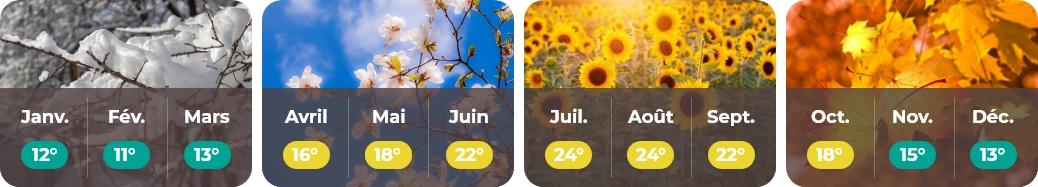 météo Bretagne web