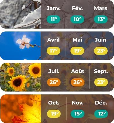 météo Pays de la Loire mobile