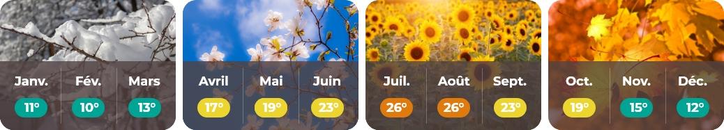 météo Pays de la Loire web