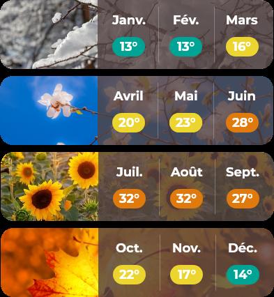 Météo pour mobile du Languedoc-Roussillon