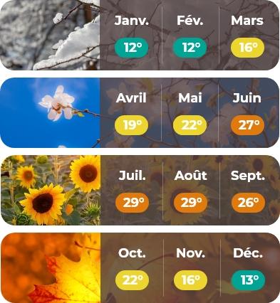 météo Aquitaine mobile