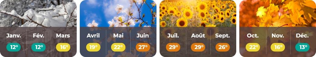 météo Aquitaine web
