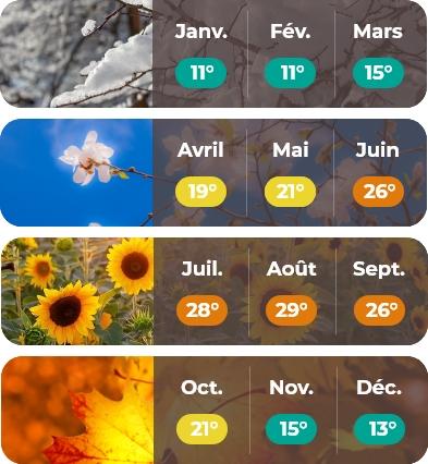 meteo Poitou Charentes mobile